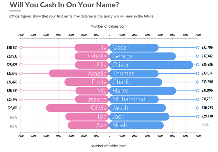 Official Figures Show Your First Name May Determine Your Salary